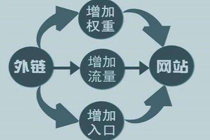 武汉seo顾问:网站建设优化时,收录量和外链哪个重要