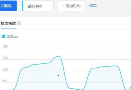 武汉SEO顾问带你看看如何快速做索引量和百度指数分析