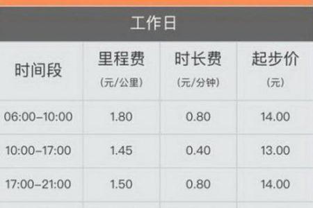 谭云财:滴滴上调价格调整,部分高峰时段起价涨1元
